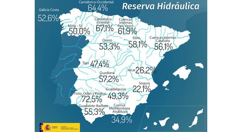 reserva hidráulica española, al 50,3% capacidad