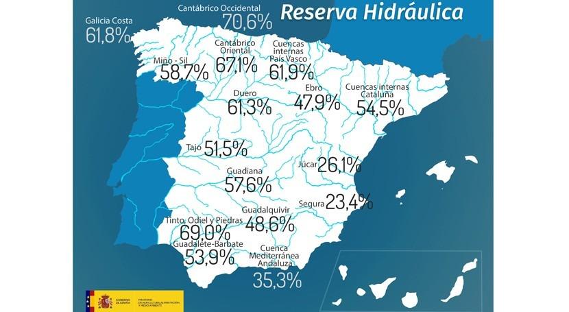 reservahidráulica española, al 51,4% capacidad