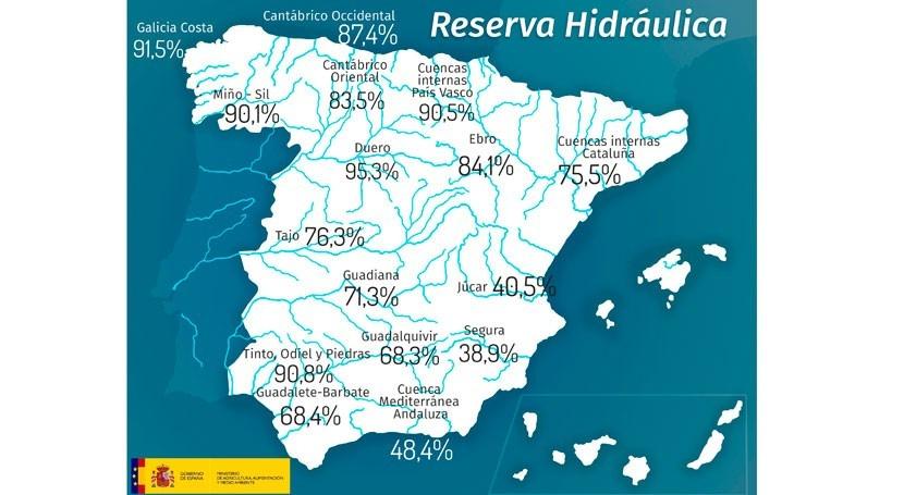 reserva hidráulica disminuye 47 hm3 y se encuentra al 75,3% capacidad