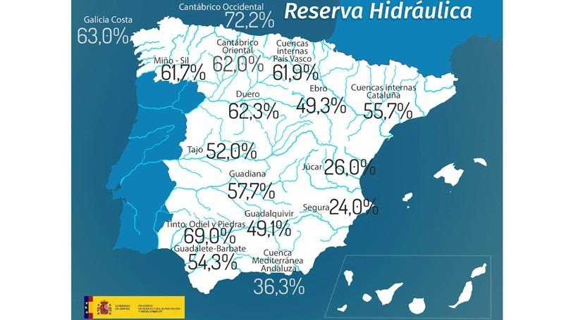 reserva hidráulica española, al 52,2% capacidad