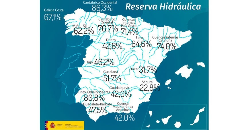 reserva hidráulica española, debajo mitad capacidad