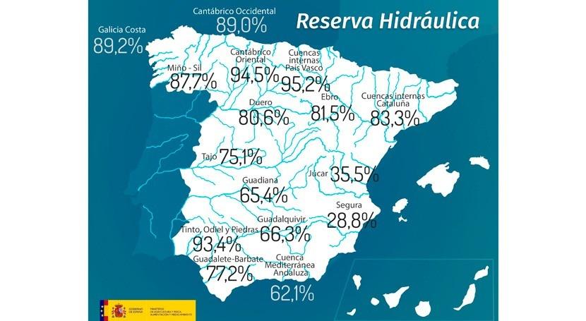 reserva hidráulica española, al 71,5% capacidad