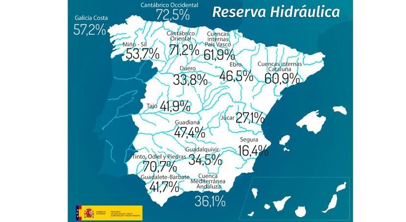 reserva hidráulica española desciende al 41,2% capacidad