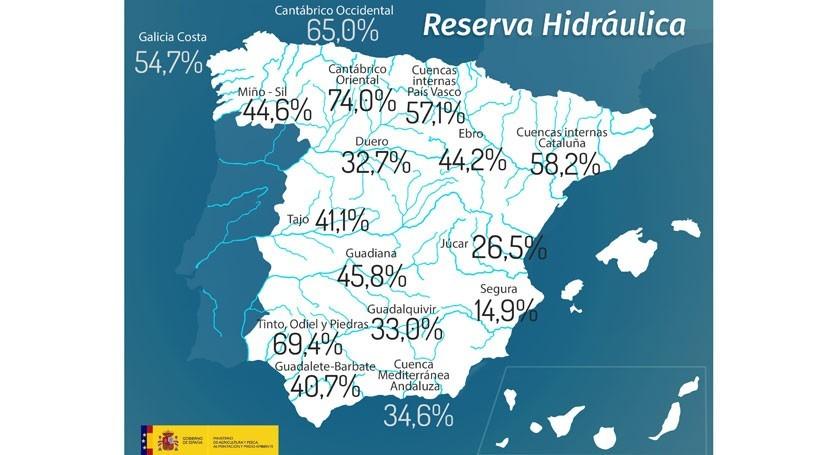 reserva hidráulica española cae al 39,4% capacidad