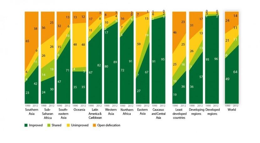 Sanitation coverage trends (%) by region, 1990-2012 (UNICEF)