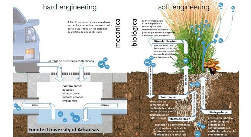 3 diferencias drenaje sostenible y convencional