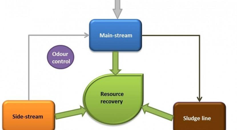 EDSS seleccionar sistemas saneamiento urbano e industrial economía circular