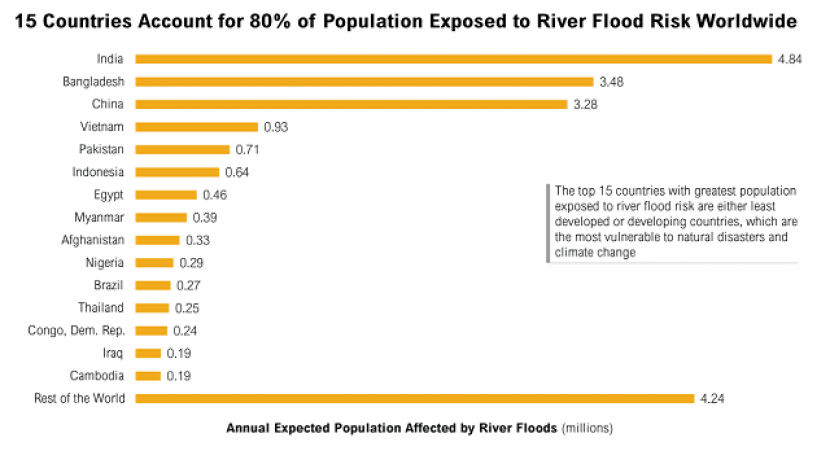 15 países más población expuesta al riesgo inundaciones
