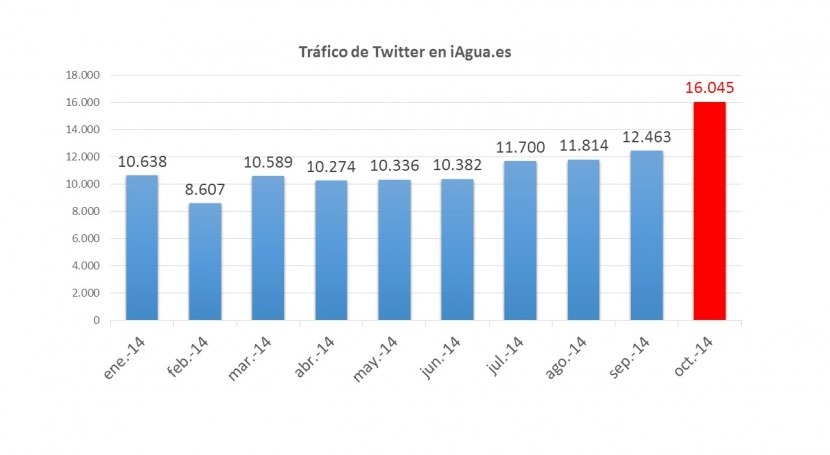 Sesiones en iAgua procedentes de Twitter (Enero-Octubre 2014). Datos: Google Analytics
