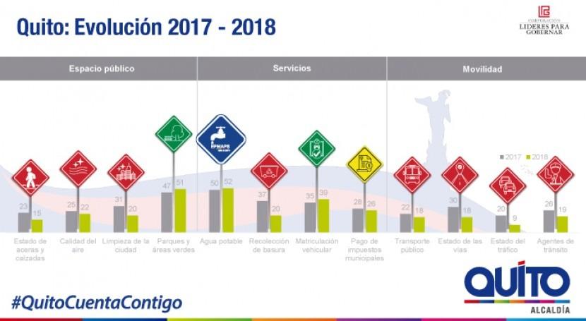 Agua Quito es servicio mejor valorado quiteños