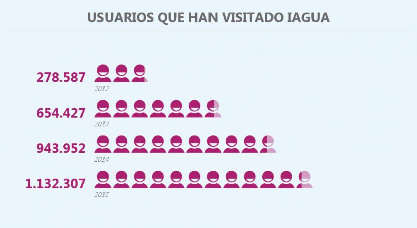 iAgua cierra 2015 más 1.100.000 usuarios únicos, nuevo récord audiencia