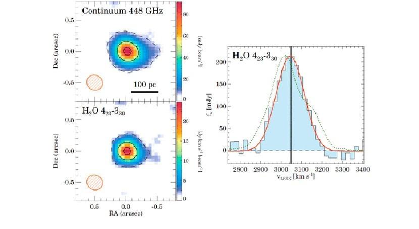 vapor agua ayuda comprender evolución galaxias luminosas