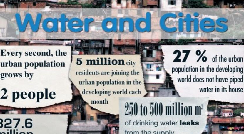 Agua y ciudades, hechos y cifras que seguramente desconozcas