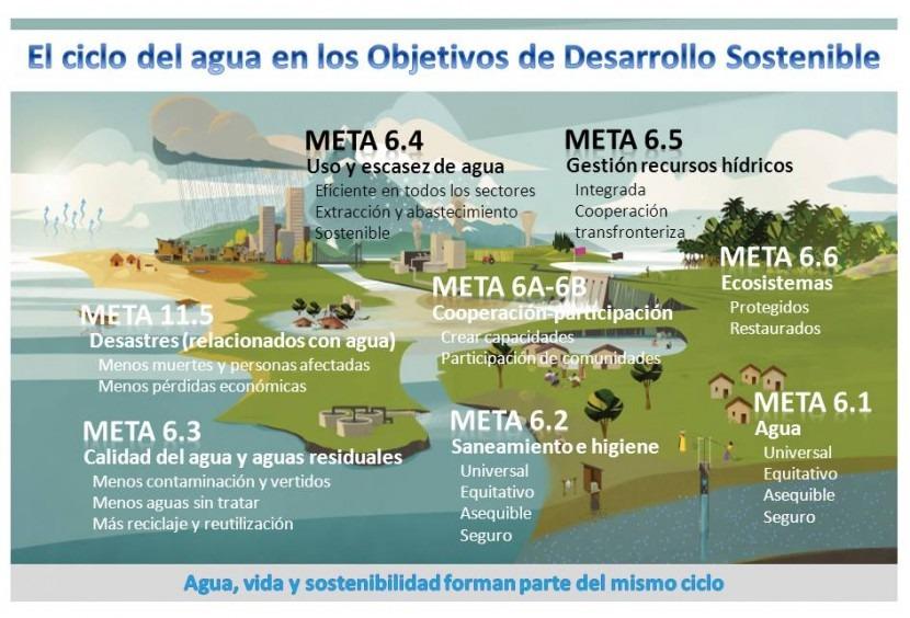 Resultado de imagen para Desarrollo Sostenible INFOGRAFIA