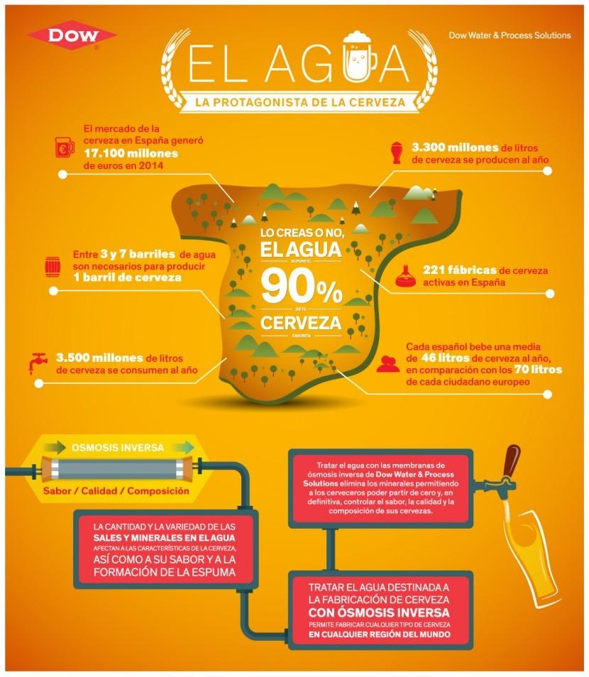 Infografía Agua y Cerveza