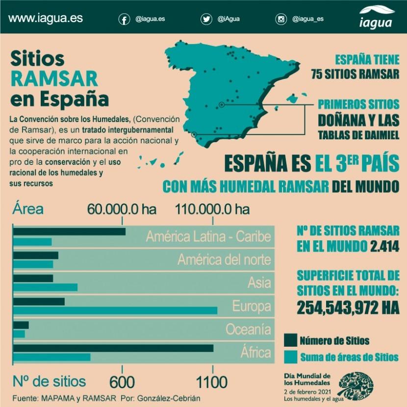 Infografía Día Mundial de los Humedales.