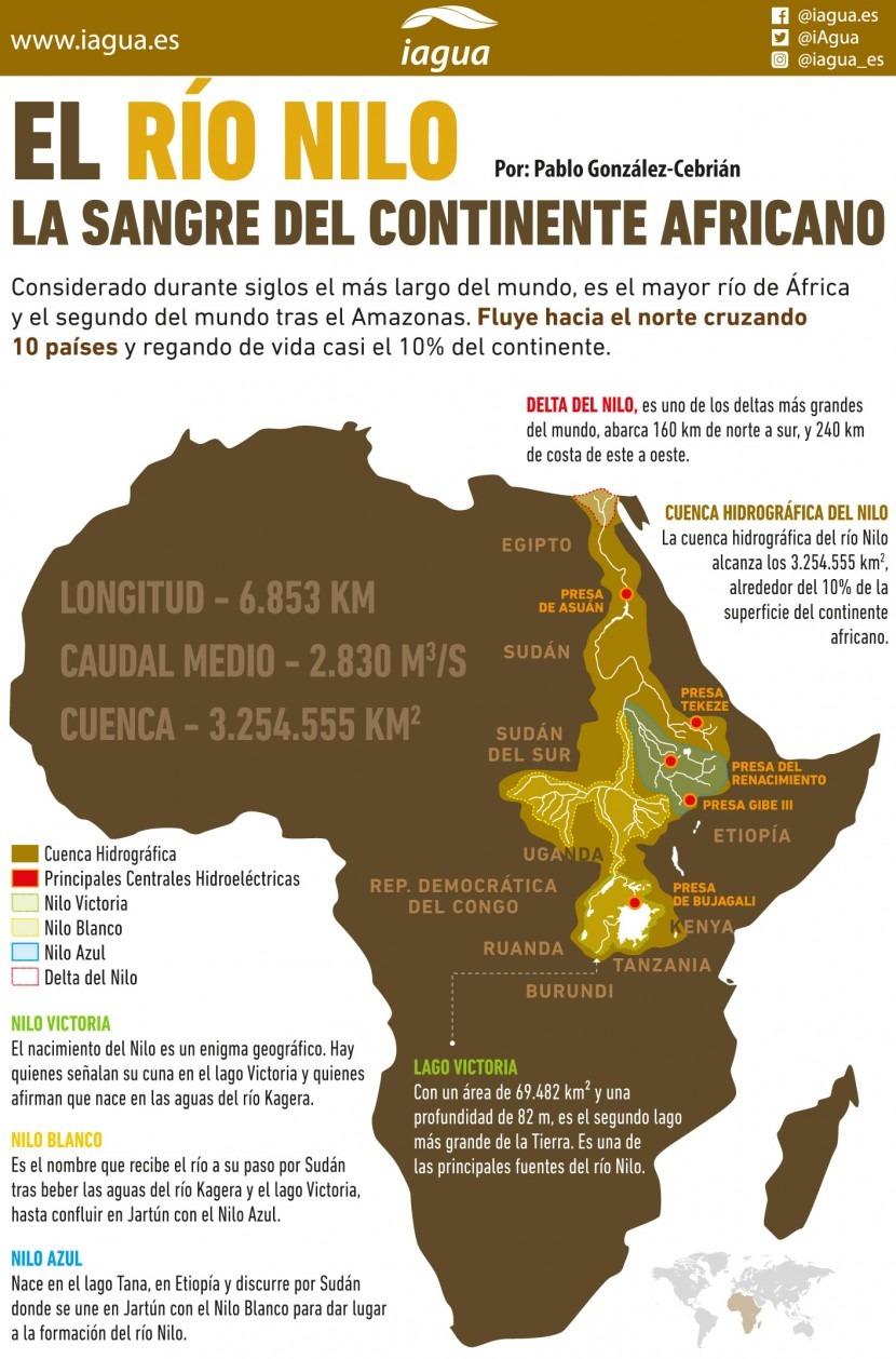El Río Nilo La Sangre Del Continente Africano Iagua
